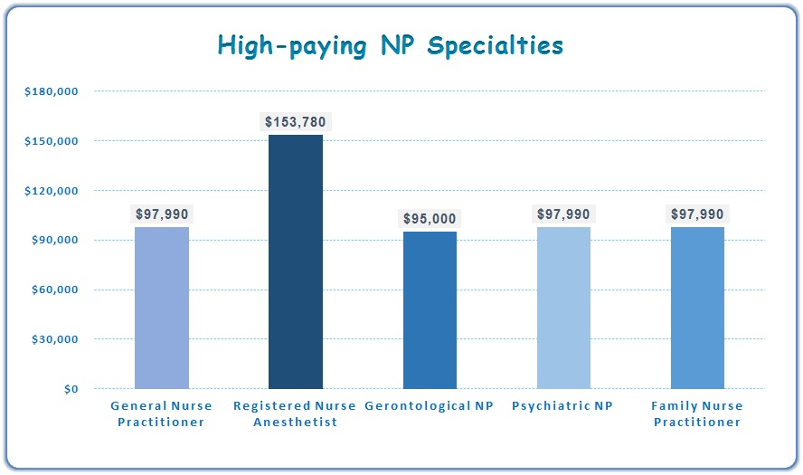 Nice Job Outlook For Nurse Anesthetist #5: Some Of The Top Paying Nursing Practitioner Jobs Are General Nurse  Practitioner, Nurse Anesthetist, Gerontological Nurse Practitioner,  Psychiatric Nurse ...