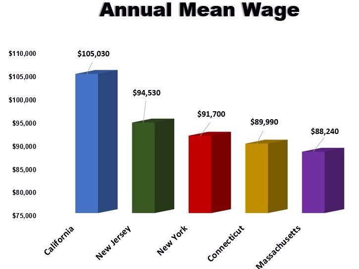 annual mean wage