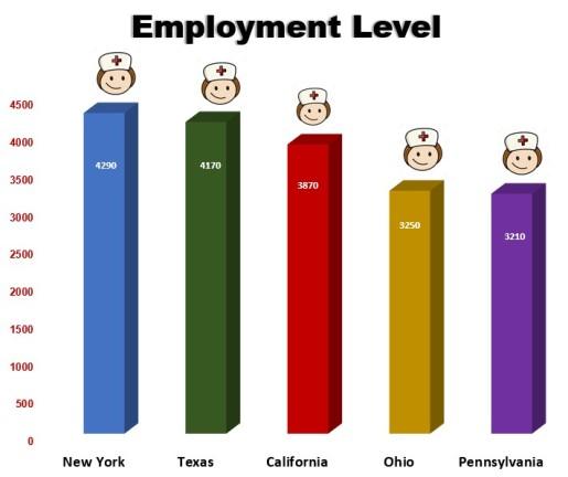 employment level